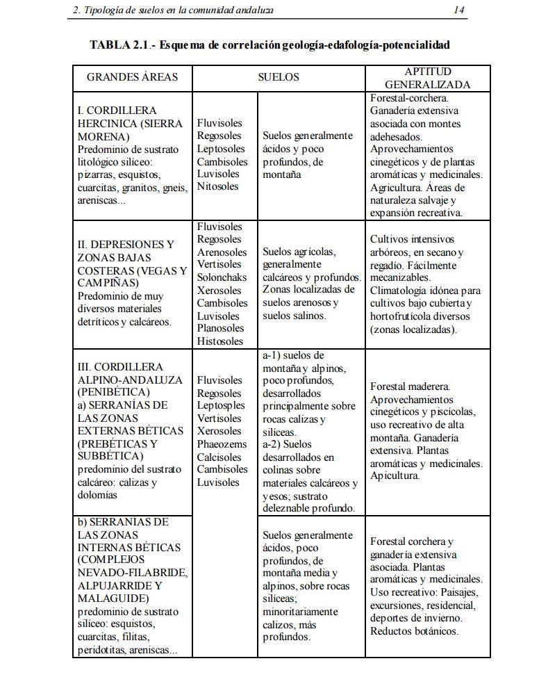TIPOLOGIA DE SUELOS